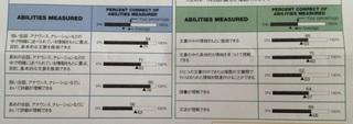 2012/7/22 TOEIC score
